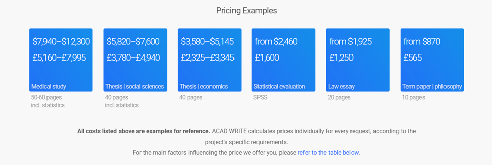 Acad-Write.com prices