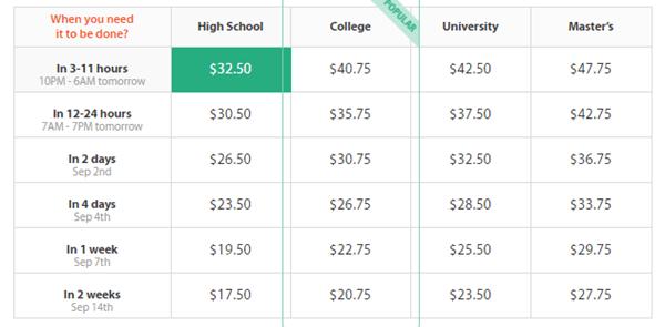assignmentlab.com prices