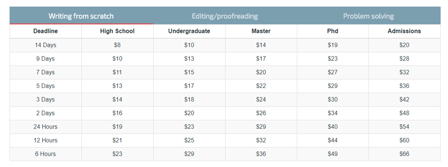 rocketpaper.net pricing