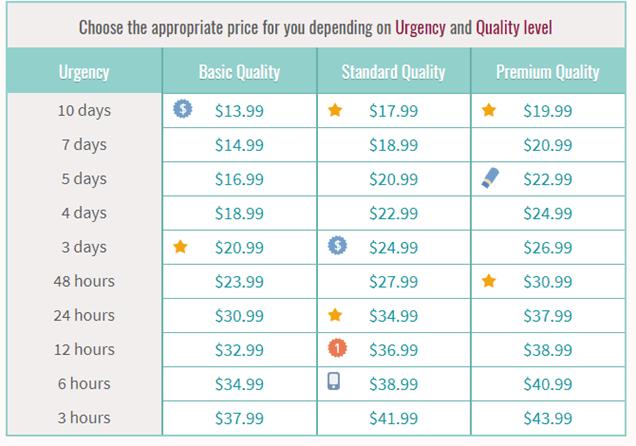 bestessaytips com review scored studydemic bestessaytips com prices