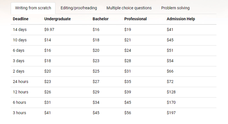 expert-editing.org prices