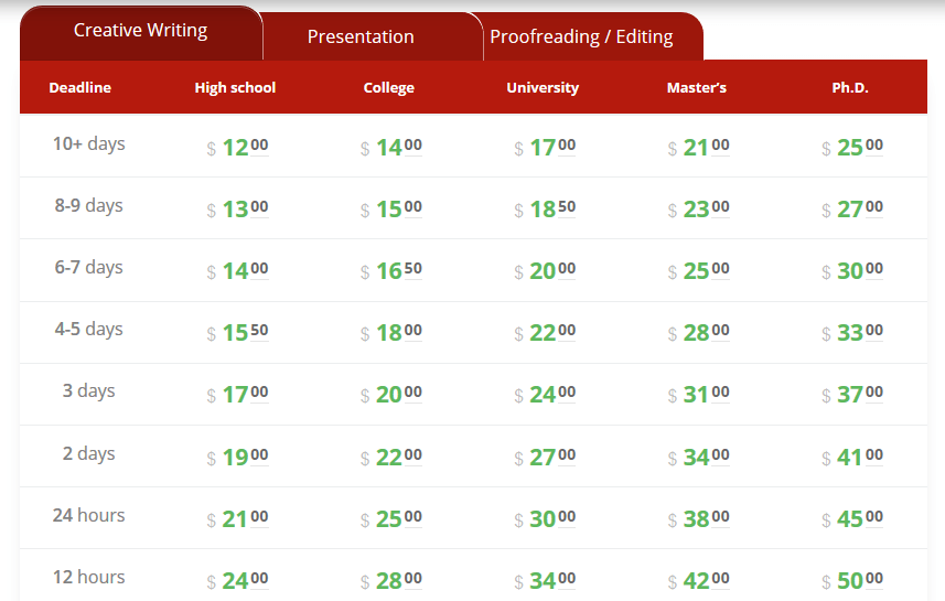 pro-essay-writer.com prices